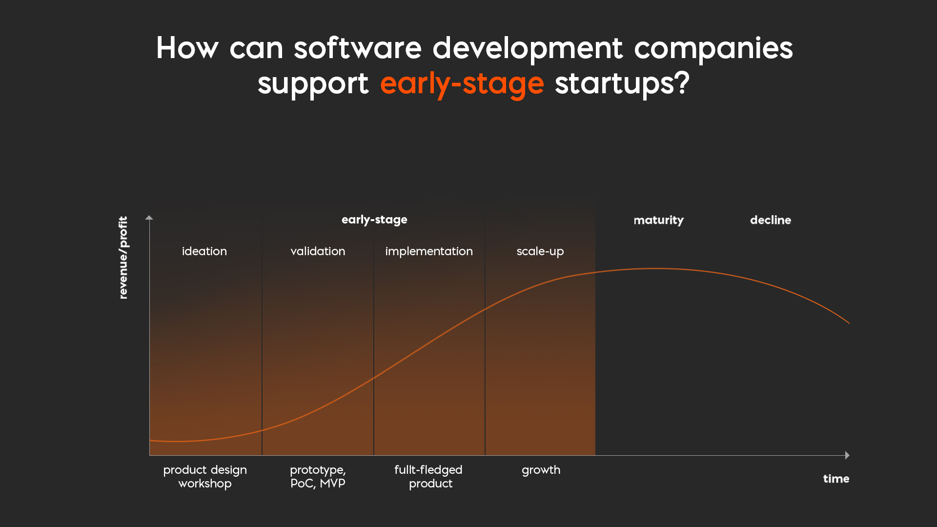 How can software development companies support early-stage startups?