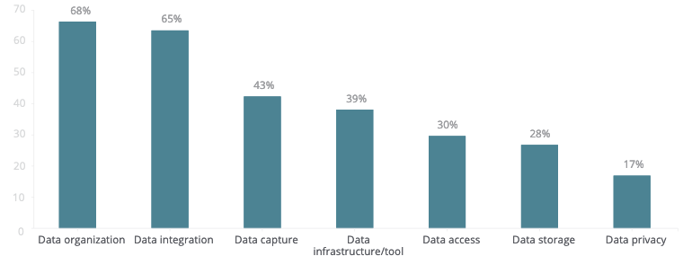 Top data management challenges in managing unstructured data