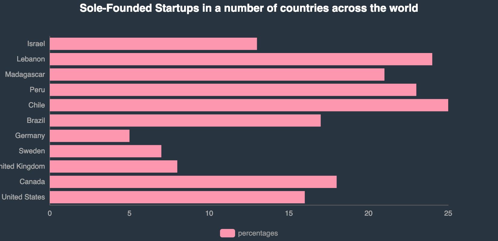 Solo startup cofounders