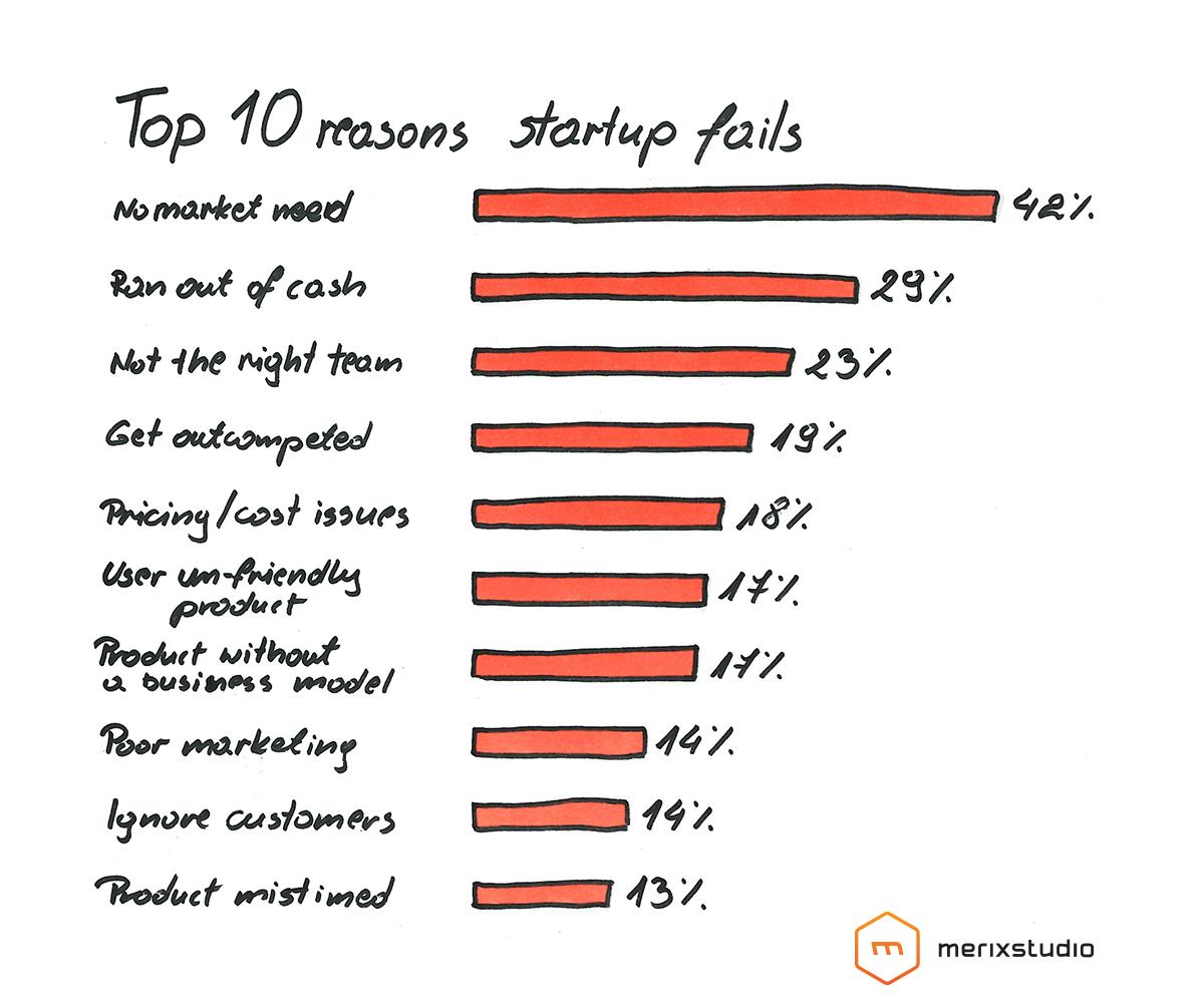 Why startups fail?