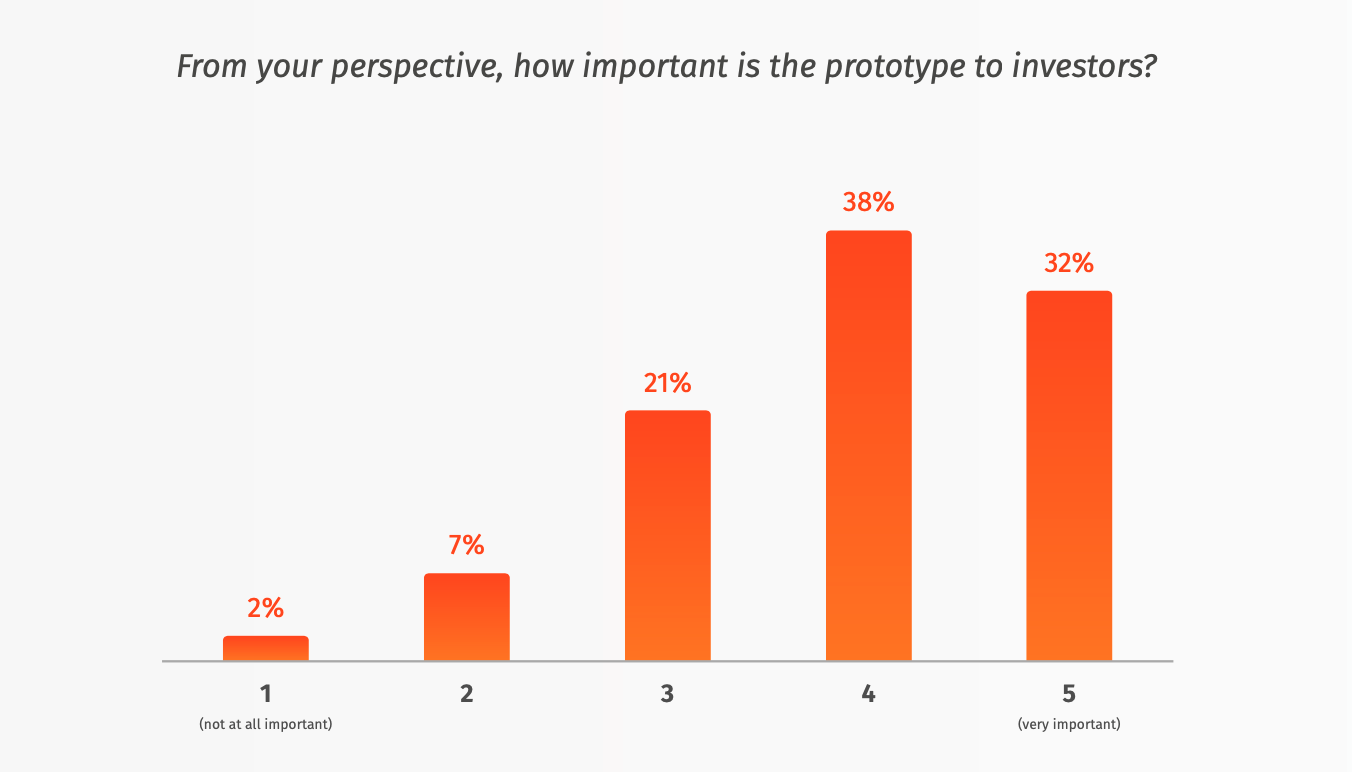 How important are prototypes to investors