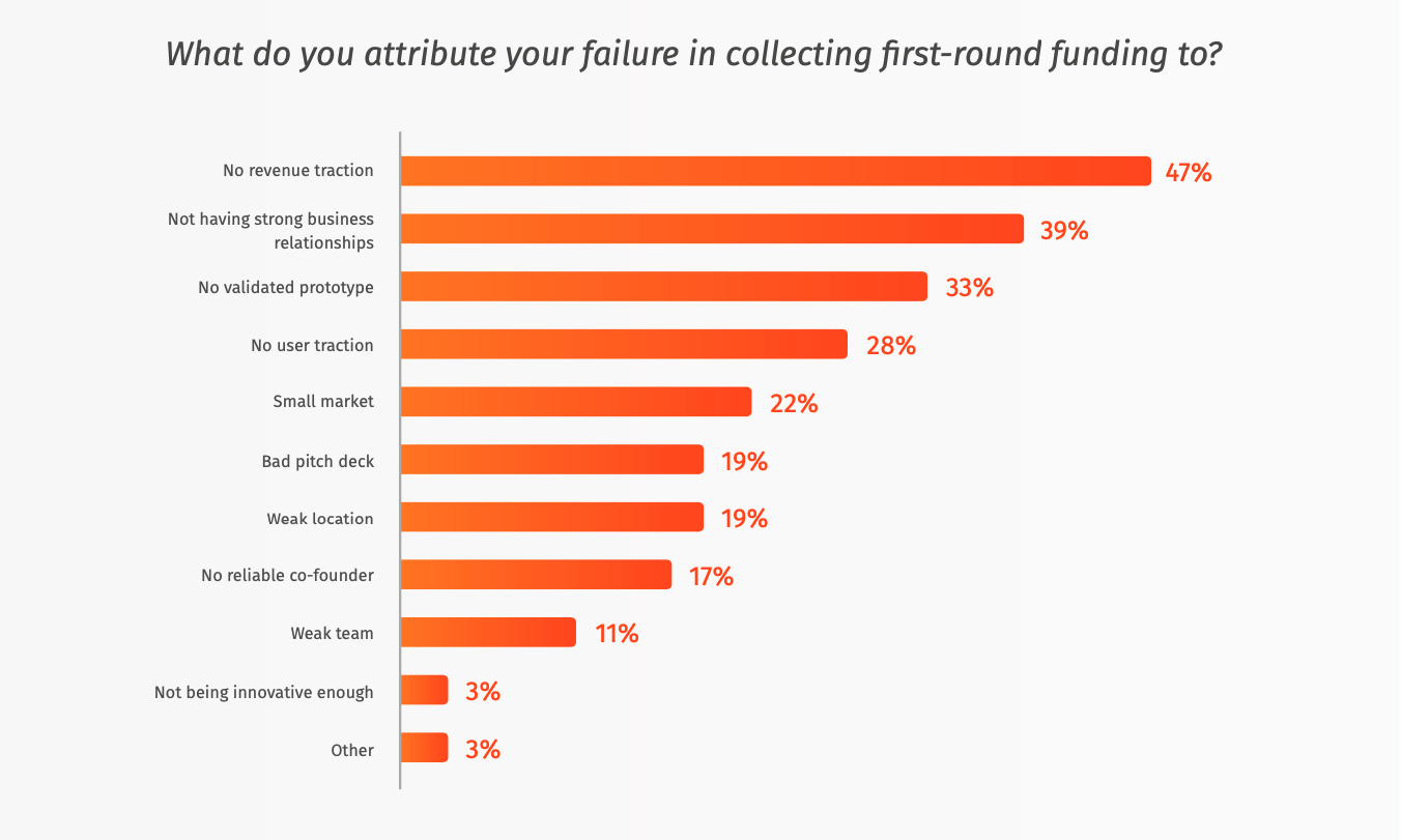 What do you attribute your failure in raising first-round funding to
