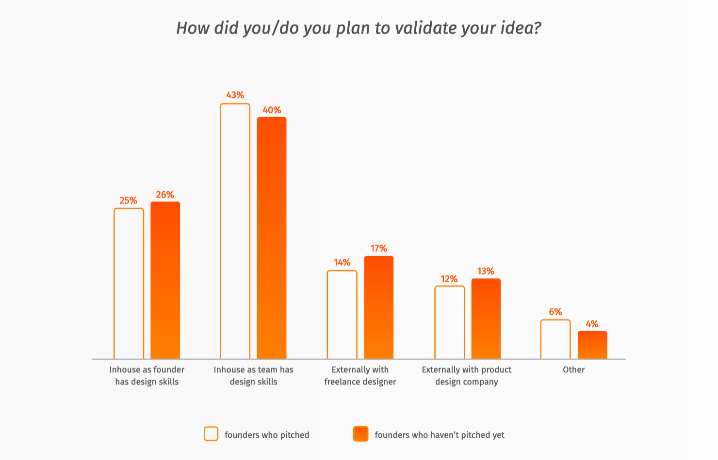 How did or do you plan to validate business idea