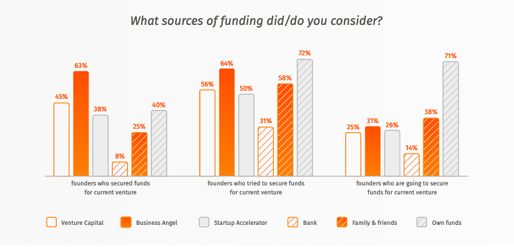 What sources of funding did or do you consider