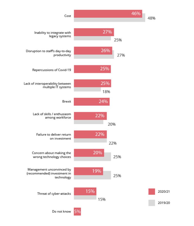 What are software modernization holdbacks?