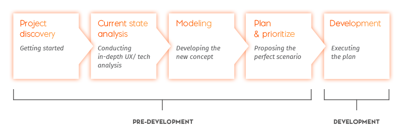 Pre-development and development stages of software modernization