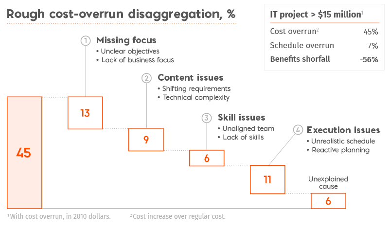 4 groups of issues that trigger most IT projects failures