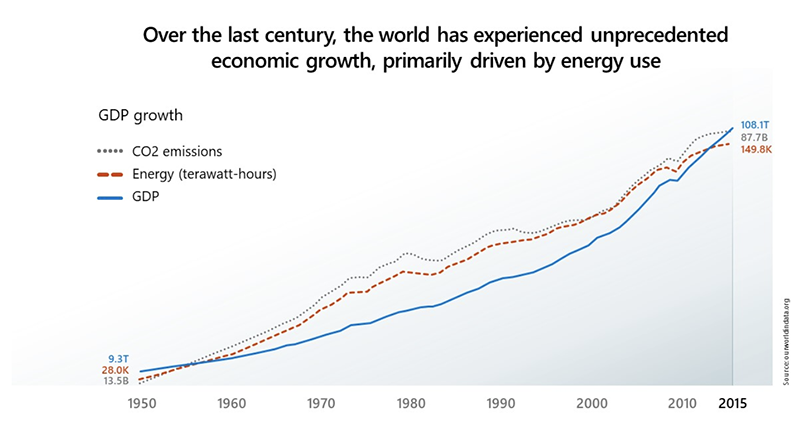 Global economic growth, energy use and CO2 emissions - data from ourworldindata.org cited by Microsoft