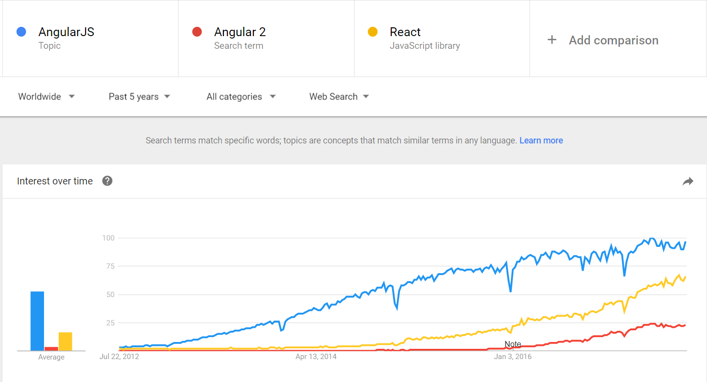 angular vs. react - comparison in Google Trends (July 18th, 2017)