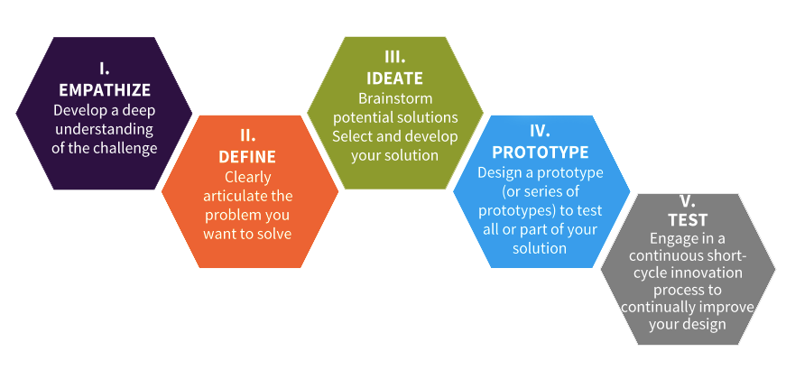 Why Design Thinking is the secret ingredient for a great