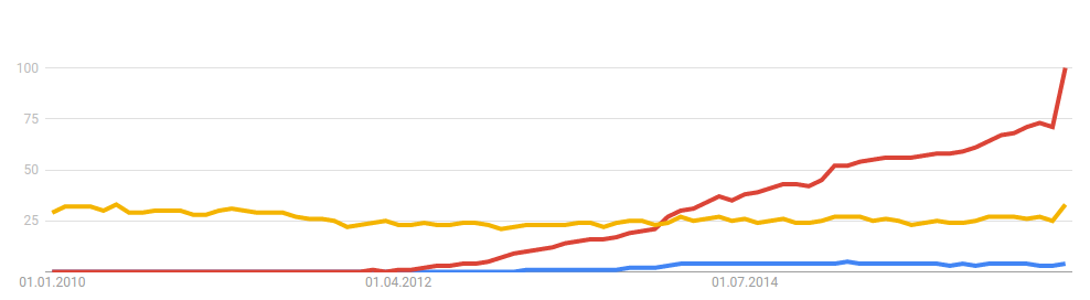 Google search popularity 2000-current