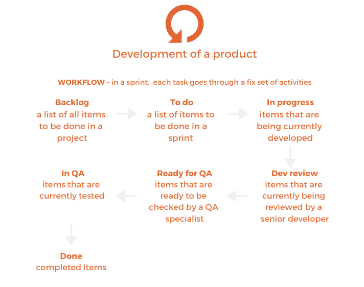 Software Development Process Workflow 1
