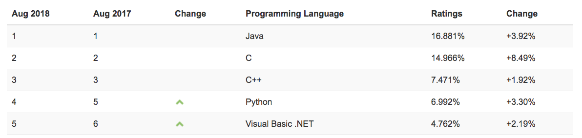 TIOBE index - Python is very popular