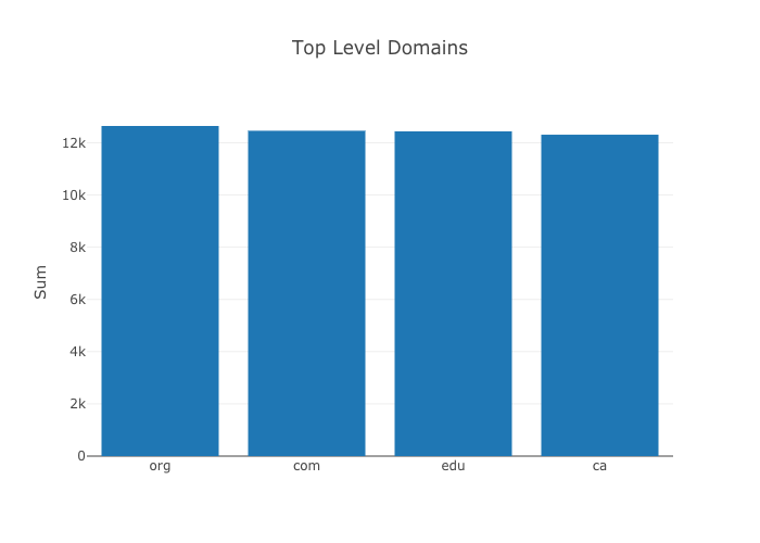 Top level domain Amazon Redshift