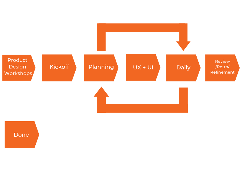 Software Development Process Workflow
