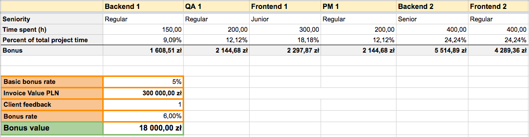 an illustrative split of money of project bonus