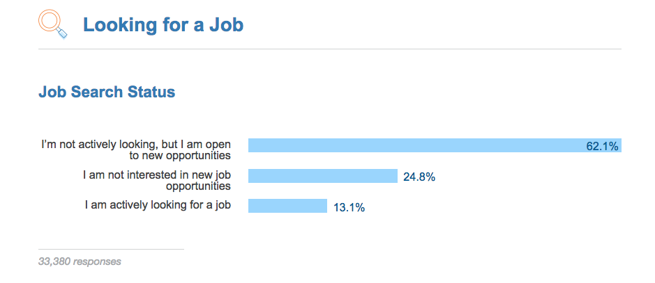 Job Search Status by Stack Overflow Survey